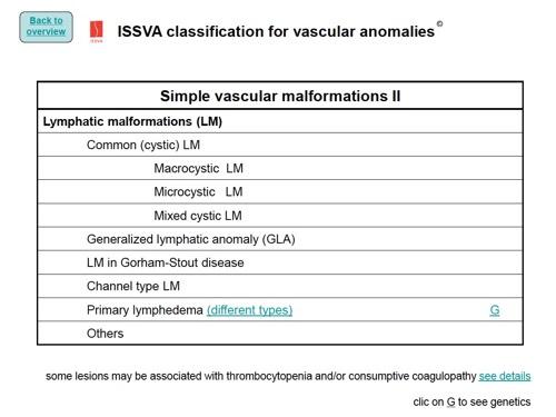 Классификация лимфатических мальформаций ISSVA (2014)