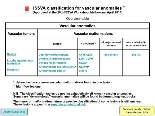 Классификация ISSVA (2014)