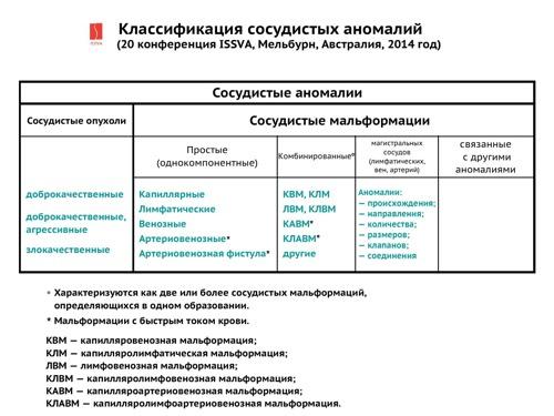 Классификация ISSVA на русском языке